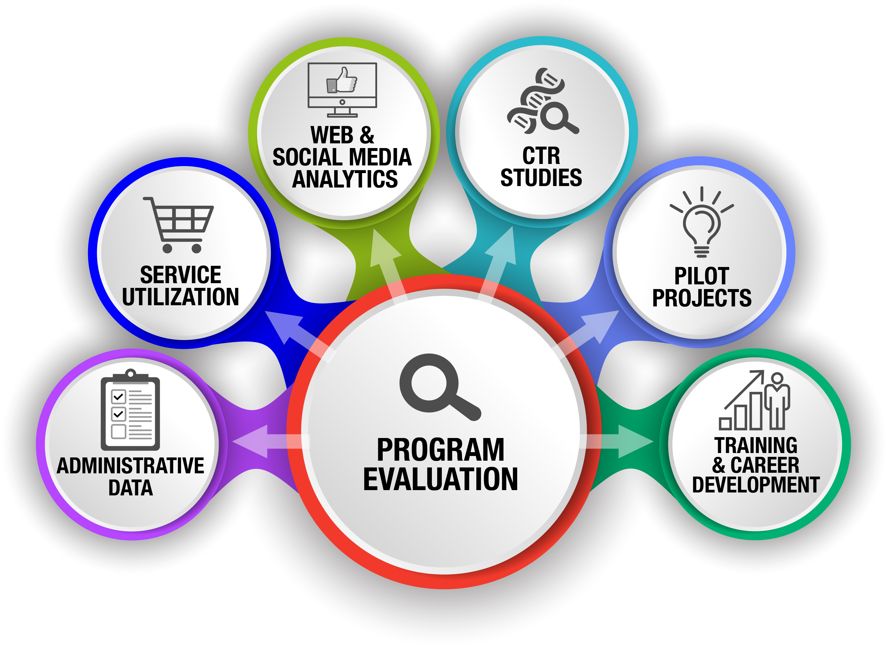 program evaluation chart